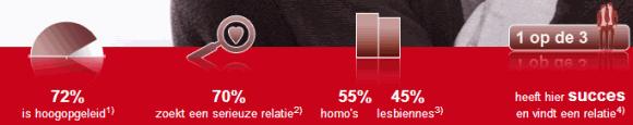 cijfers homo