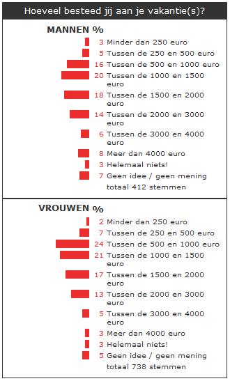 onderzoek vakantie budget