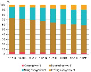 nederlanders overgewicht